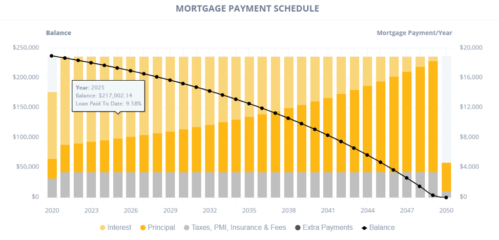 Mortgage Payments Schedule
